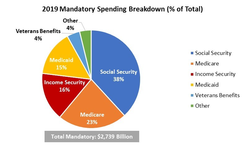 Pie chart of 2019 Mandatory Spending Breakdown