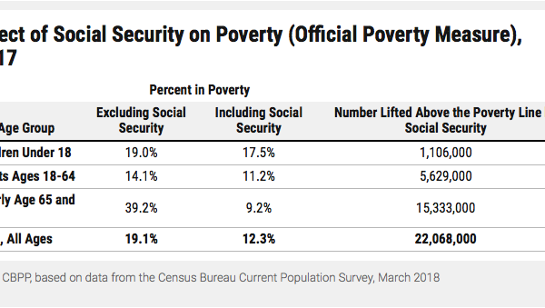 Social Security reduces poverty levels
